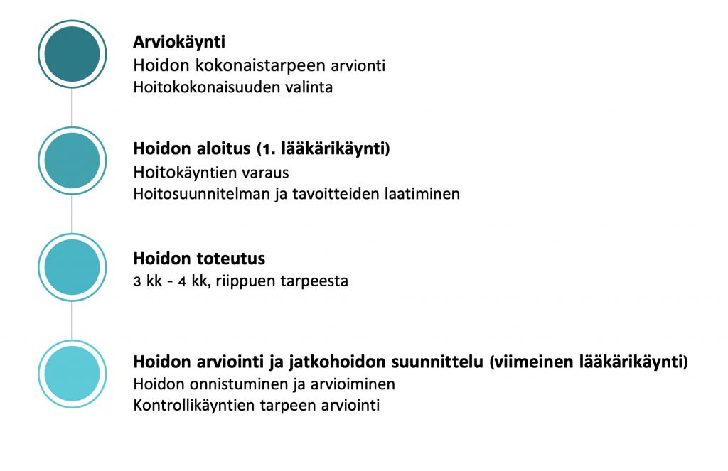 Apua päihdeongelmaan, Oulu ja Pohjois-Suomi Oulun riippuvuusklinikka